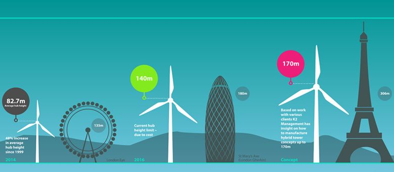 Wind Turbines Set To Reach Mega Heights With New